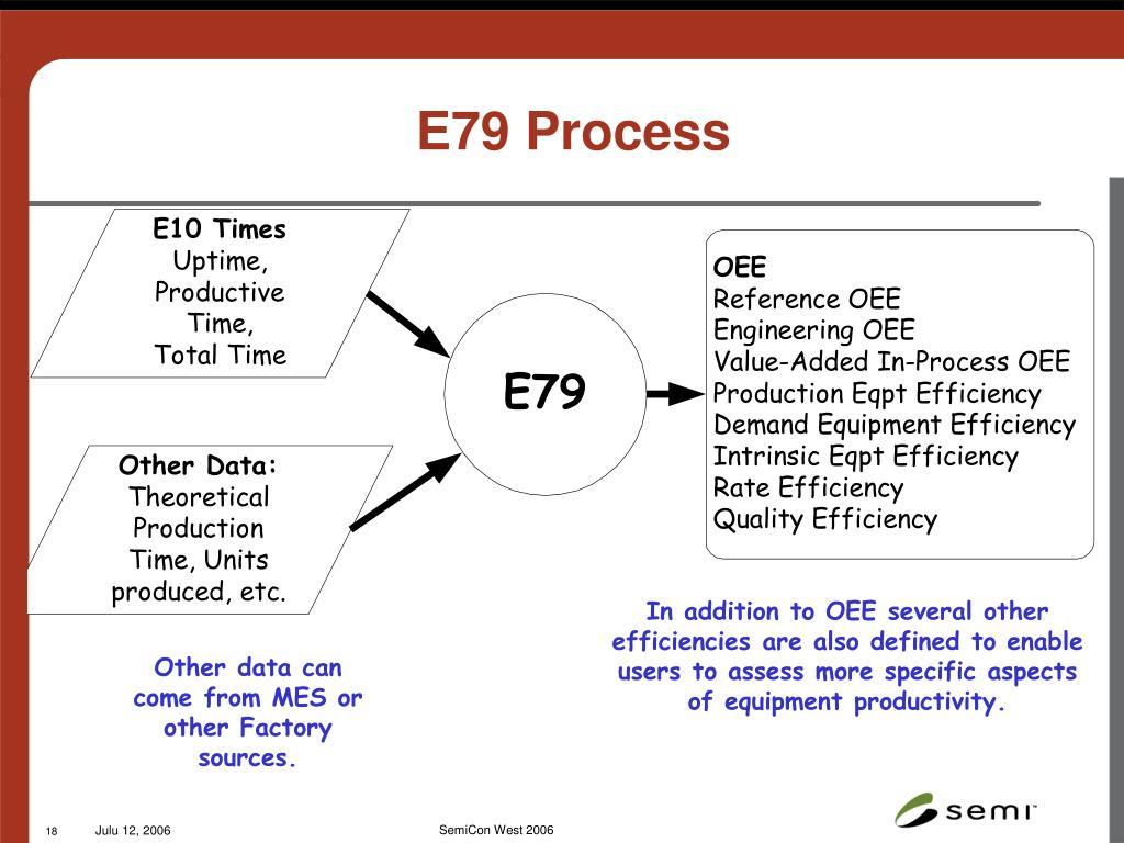 E79 Process