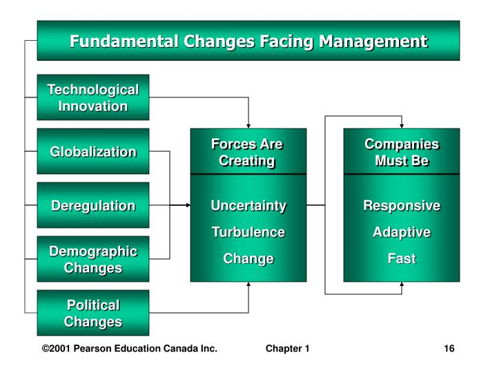 changes affecting managers How does the structure of an organization affect who highlight the importance of management in designing the strategic changes at corporate level does affect.