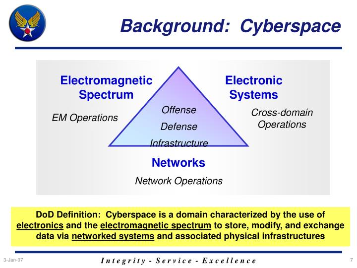 Background:  Cyberspace