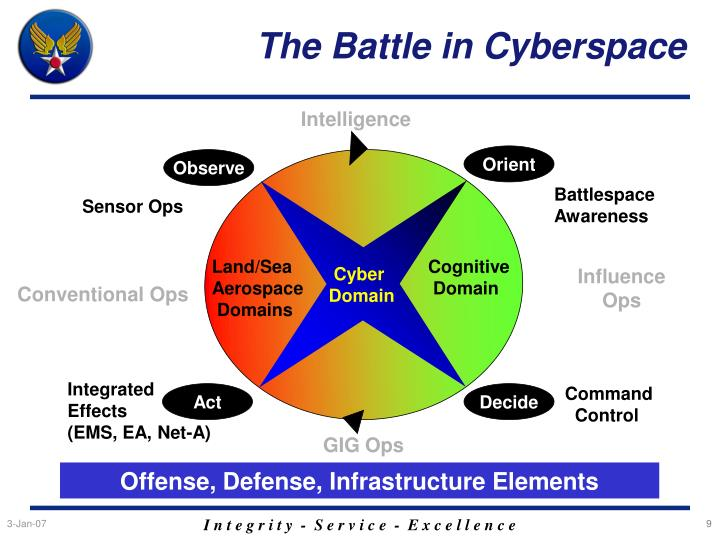 The Battle in Cyberspace