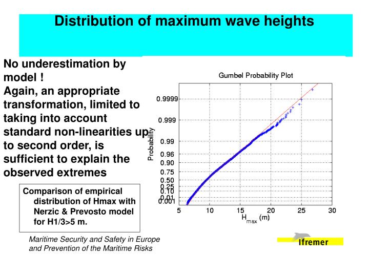 Distribution of maximum wave heights