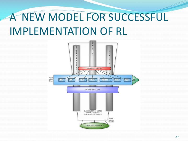 A  NEW MODEL FOR SUCCESSFUL IMPLEMENTATION OF RL