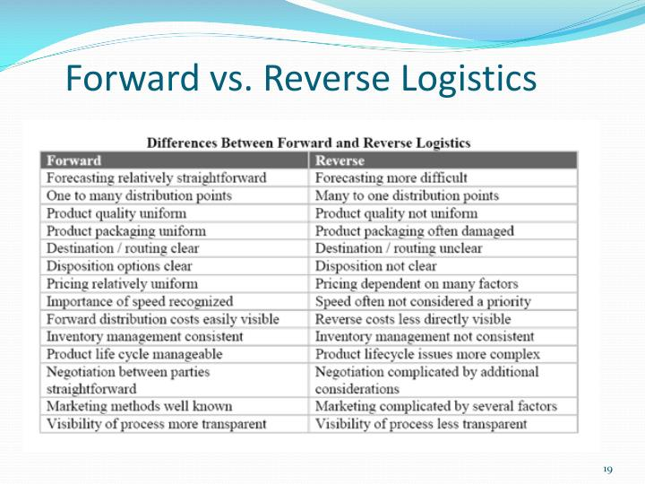 Forward vs. Reverse Logistics