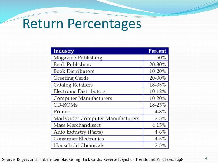 Return Percentages