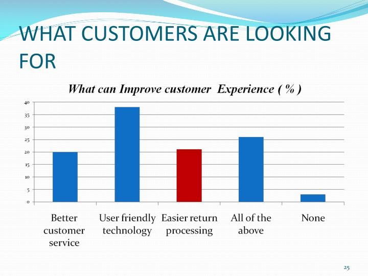 WHAT CUSTOMERS ARE LOOKING FOR