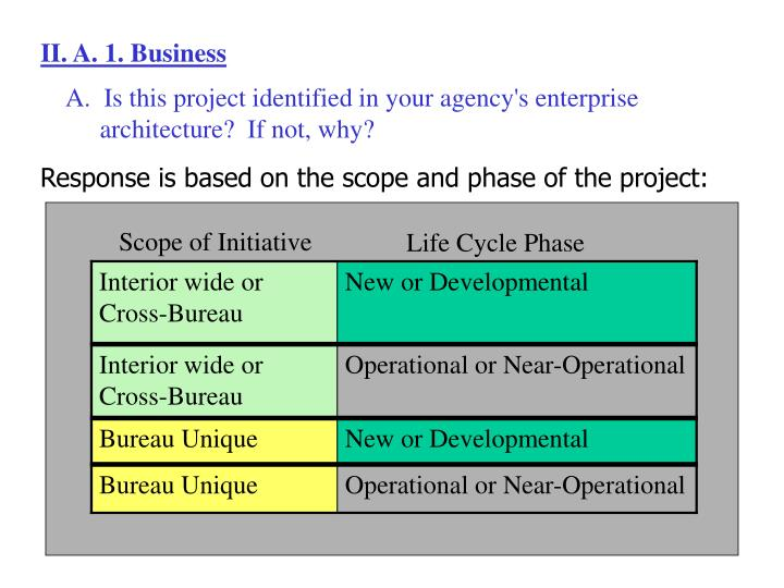 II. A. 1. Business