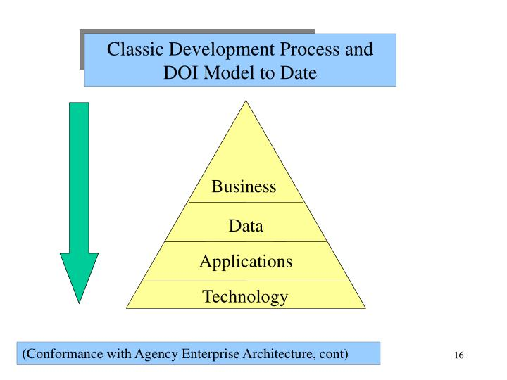 Classic Development Process and DOI Model to Date