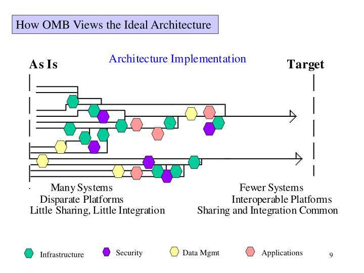 How OMB Views the Ideal Architecture