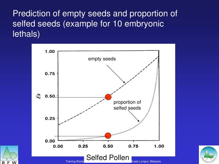 Prediction of empty seeds and proportion of selfed seeds (example for 10 embryonic lethals)