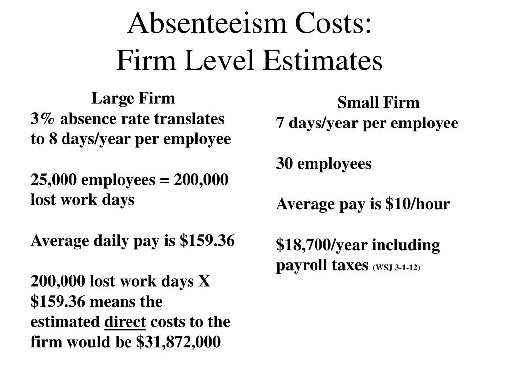 introduction of employee absenteeism Calculation of absenteeism rates by johnny johnson - ceo of absenteeism management specialists, cam solutions  introduction of employee assistance.