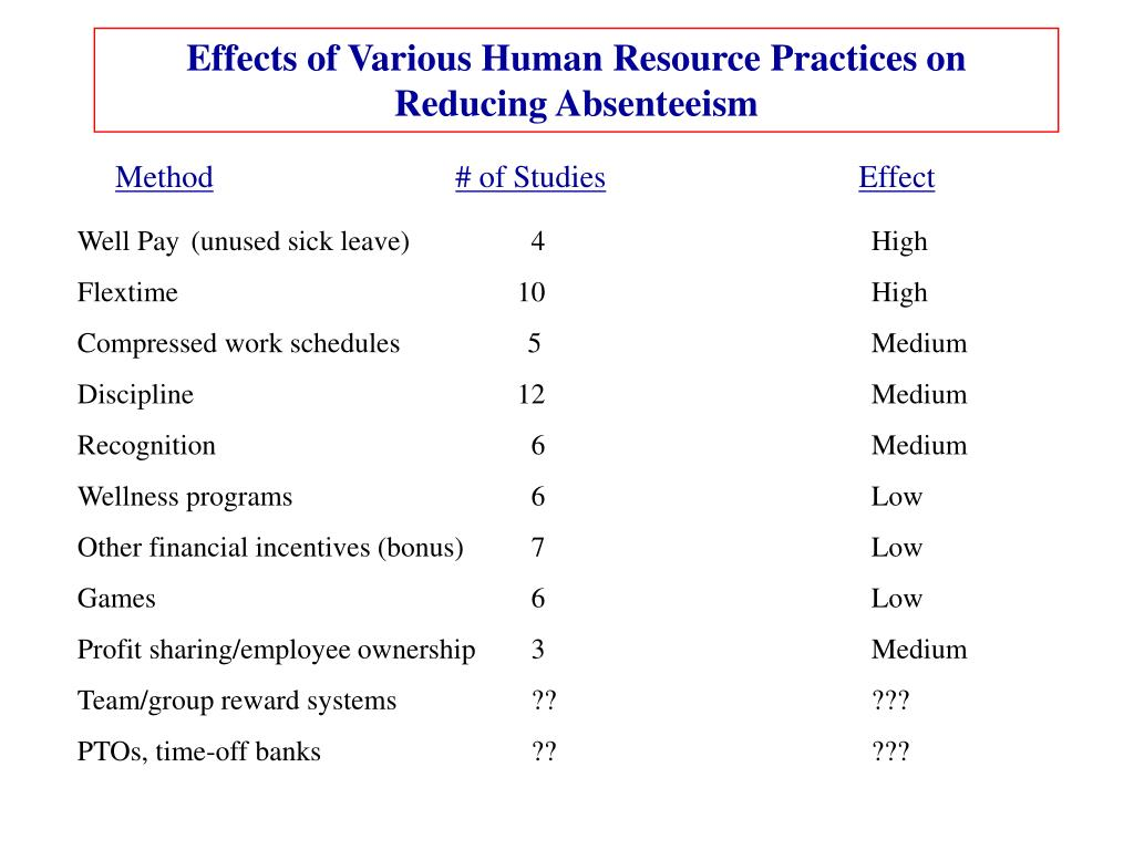 HRM and its effect on employee, organizational and financial outcomes in health care organizations