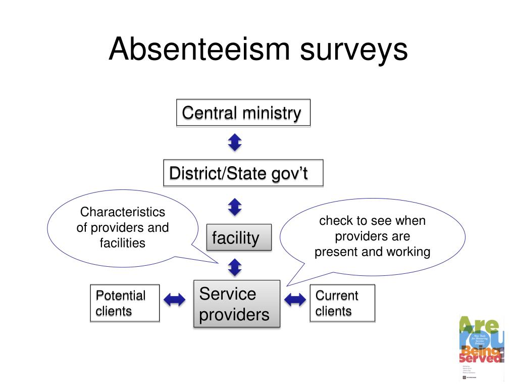 Absenteeism surveys