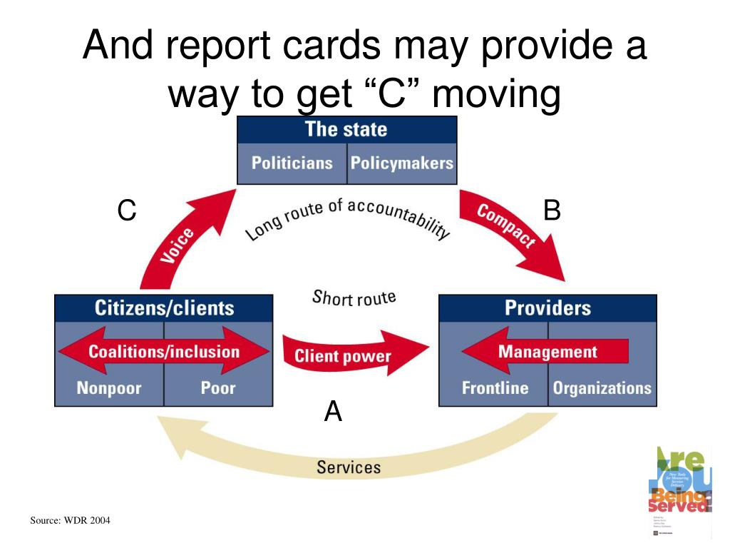 """And report cards may provide a way to get """"C"""" moving"""
