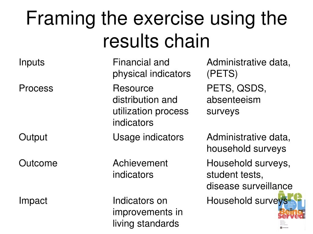 Framing the exercise using the results chain