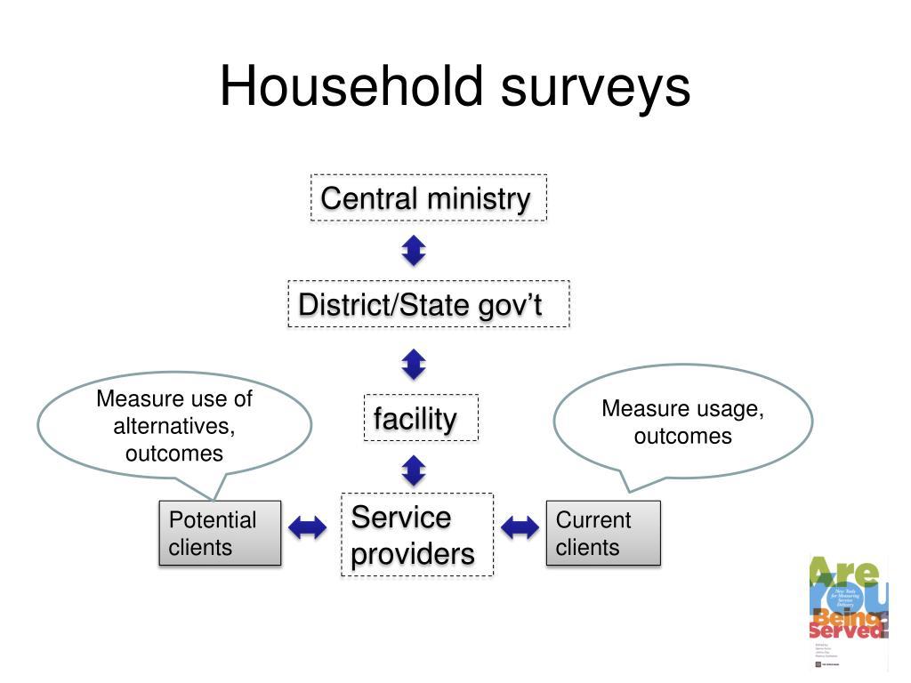 Household surveys