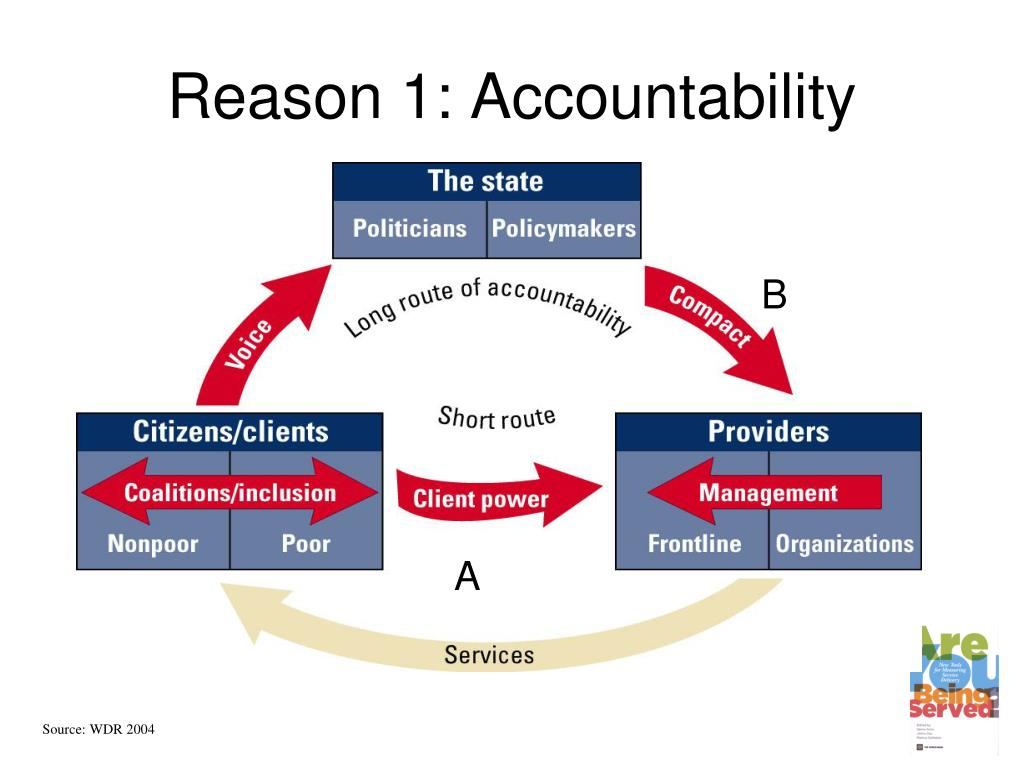 Reason 1: Accountability