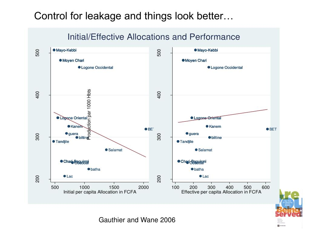 Control for leakage and things look better…