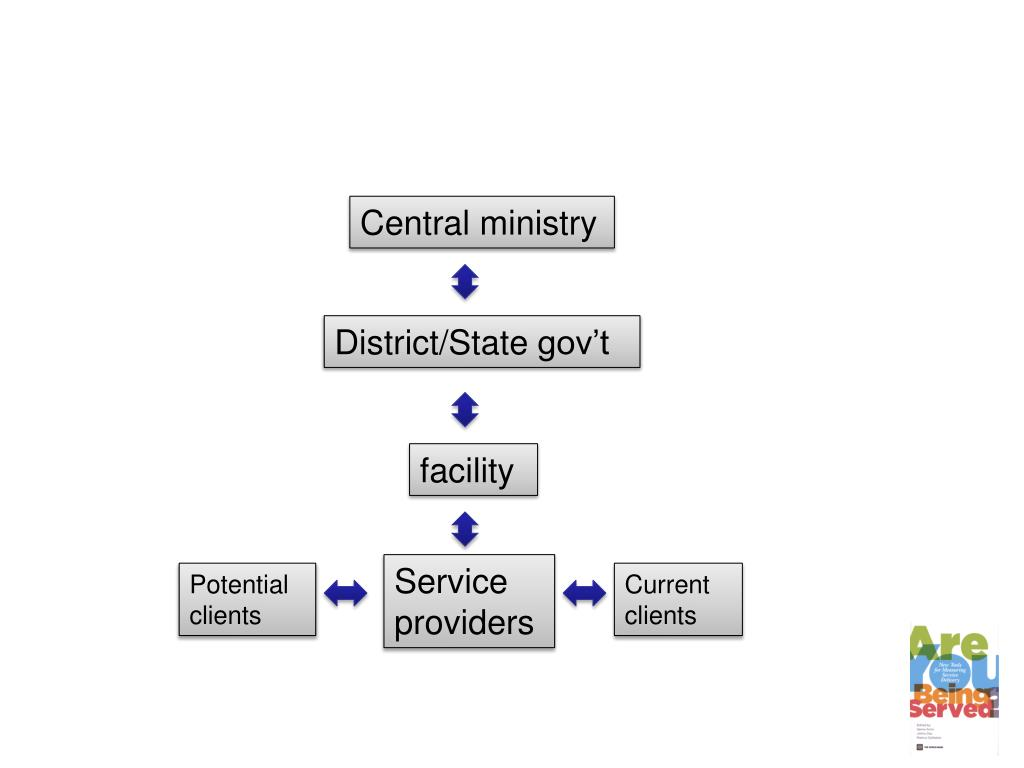 Central ministry