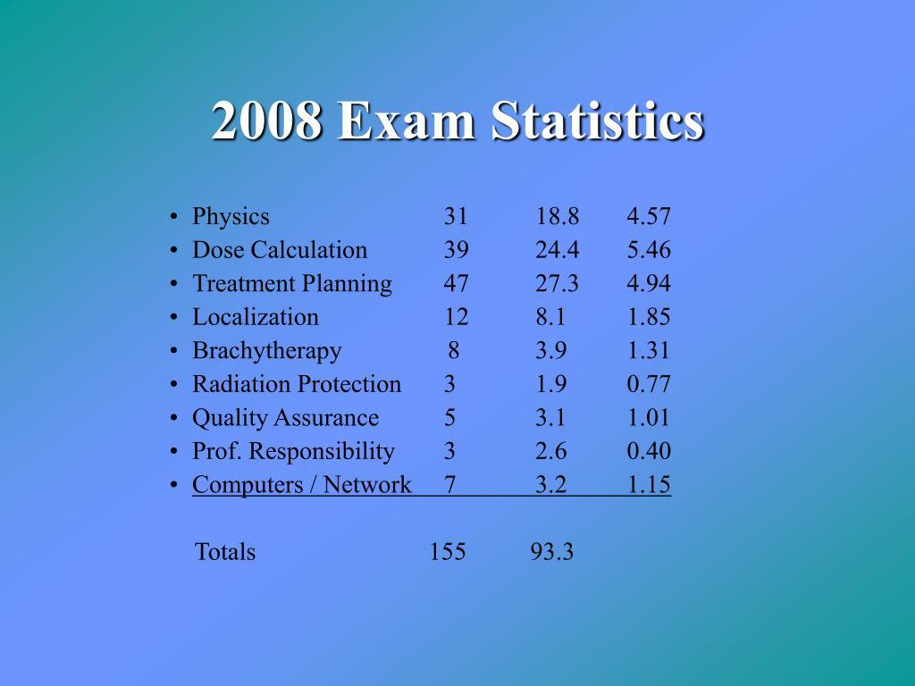 2008 Exam Statistics