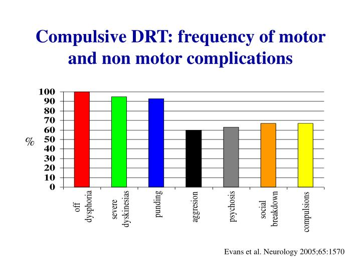 Compulsive DRT: frequency of motor and non motor complications