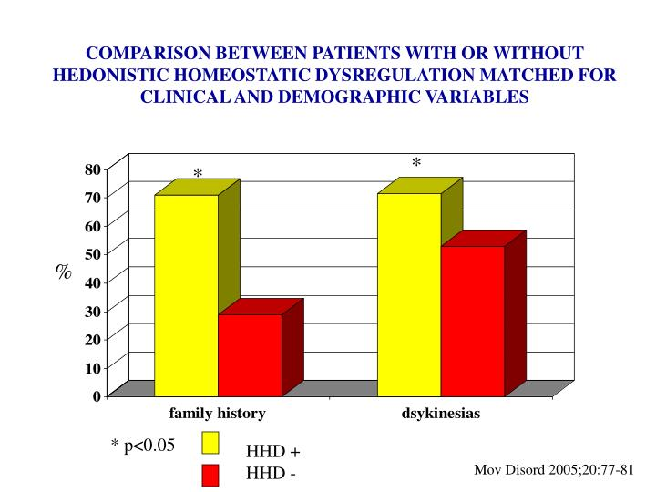COMPARISON BETWEEN PATIENTS WITH OR WITHOUT HEDONISTIC HOMEOSTATIC DYSREGULATION MATCHED FOR CLINICAL AND DEMOGRAPHIC VARIABLES