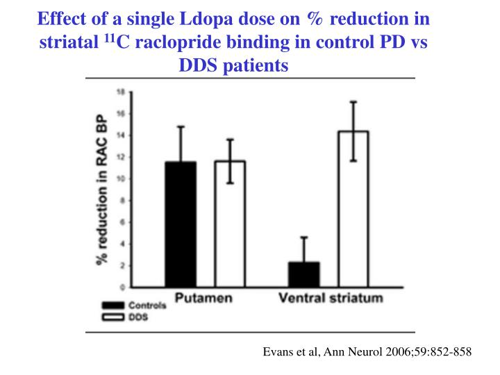 Effect of a single Ldopa dose on % reduction in striatal