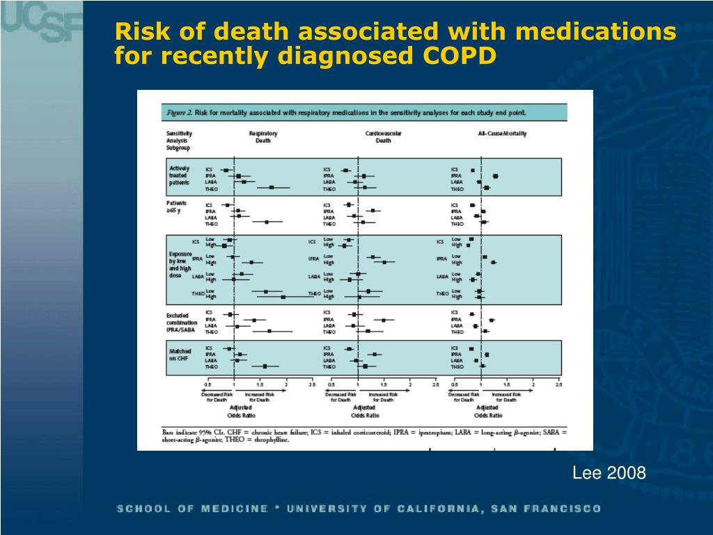 Risk of death associated with medications for recently diagnosed COPD