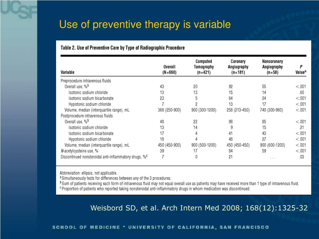 Use of preventive therapy is variable