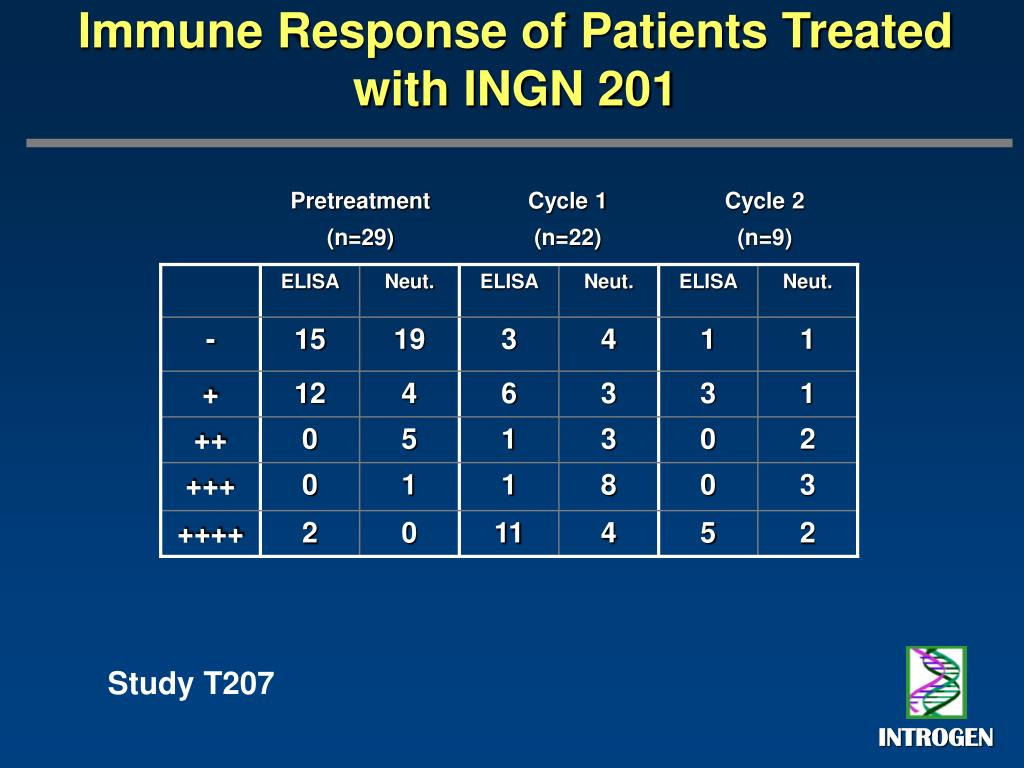 Immune Response of Patients Treated with INGN 201