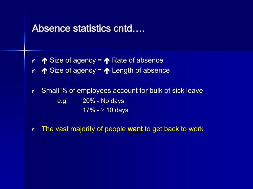 Absence statistics cntd….