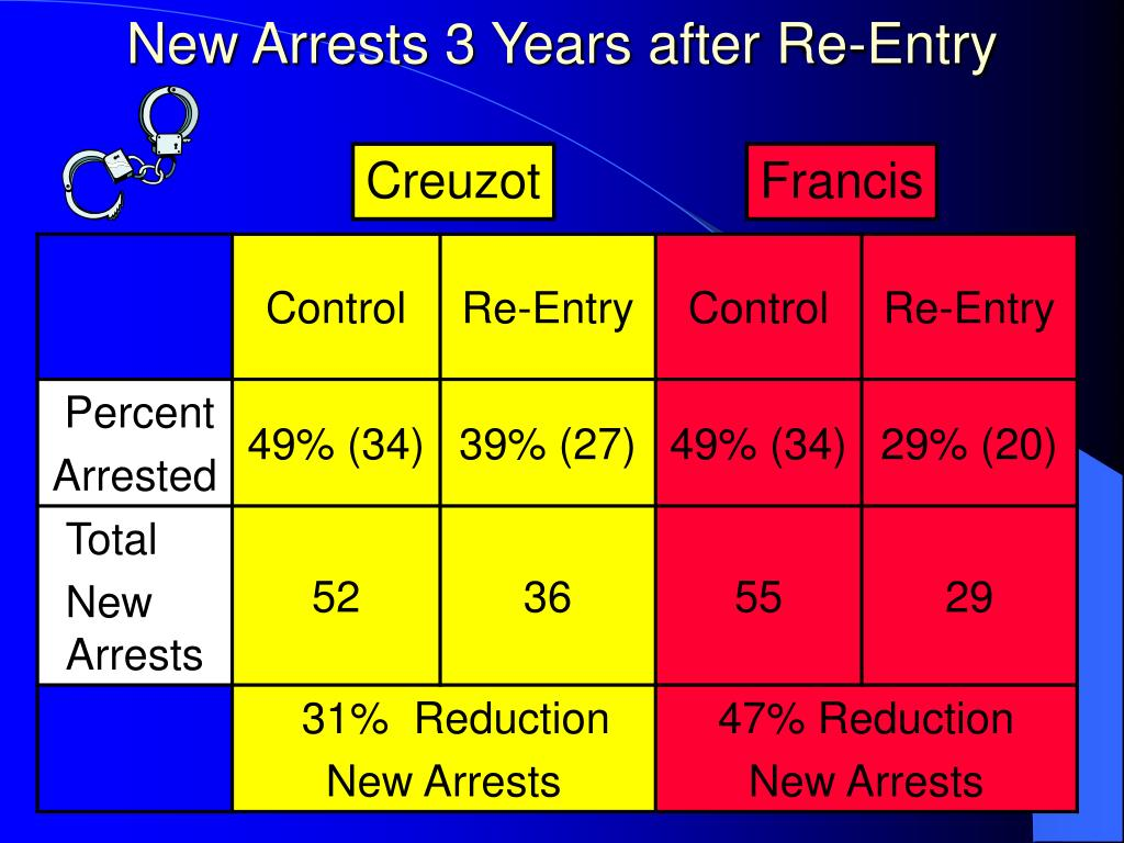 New Arrests 3 Years after Re-Entry