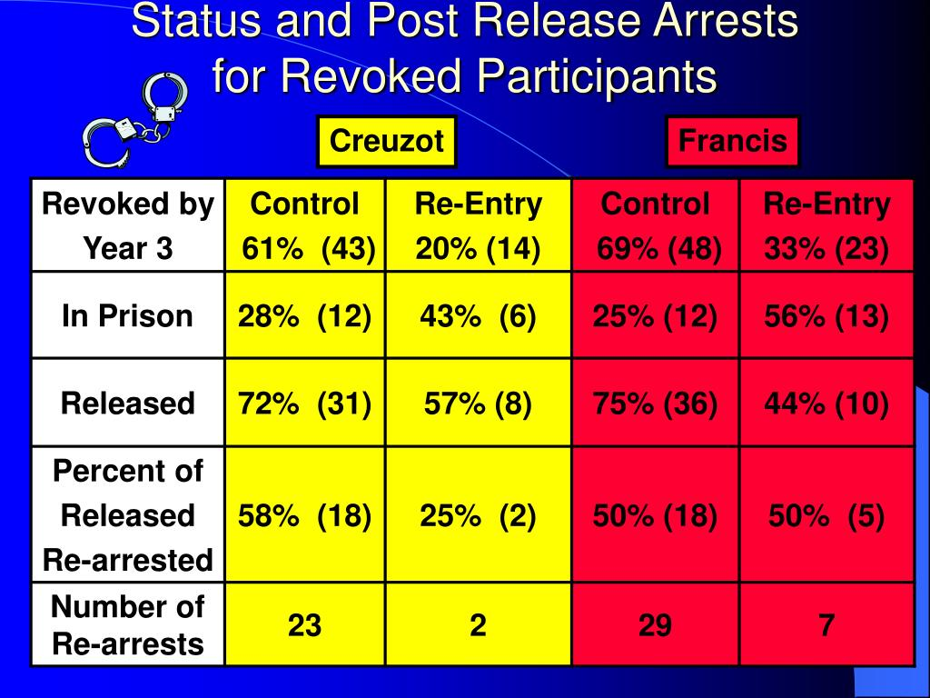 Status and Post Release Arrests