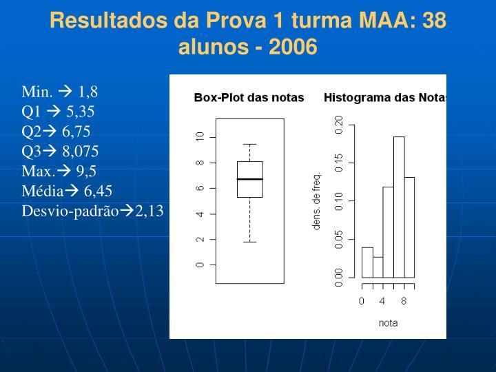 Resultados da Prova 1 turma MAA: 38 alunos - 2006