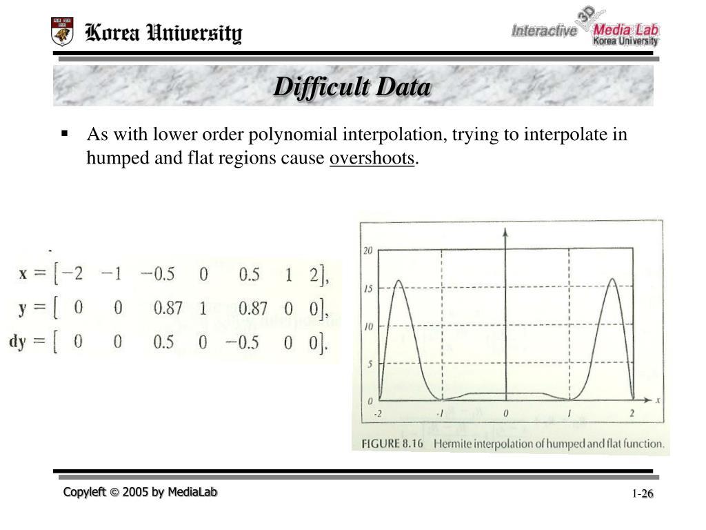 Difficult Data