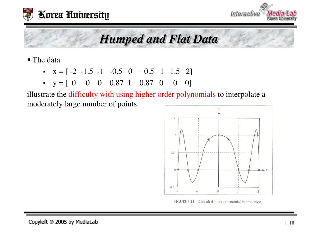 Humped and Flat Data