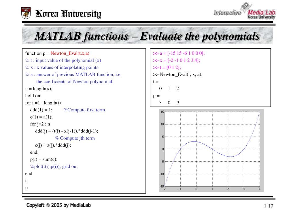 MATLAB functions – Evaluate the polynomials