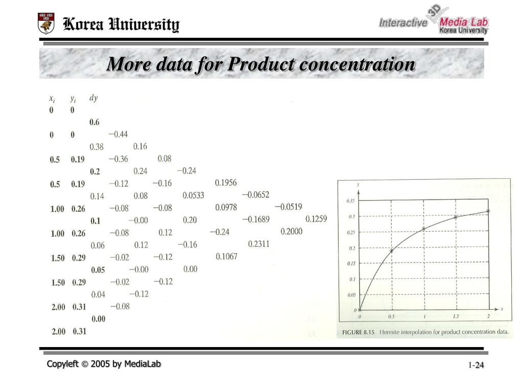 More data for Product concentration