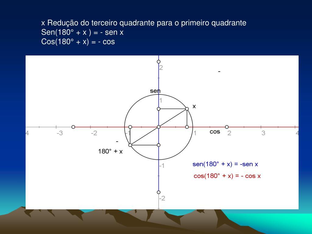 x Redução do terceiro quadrante para o primeiro quadrante