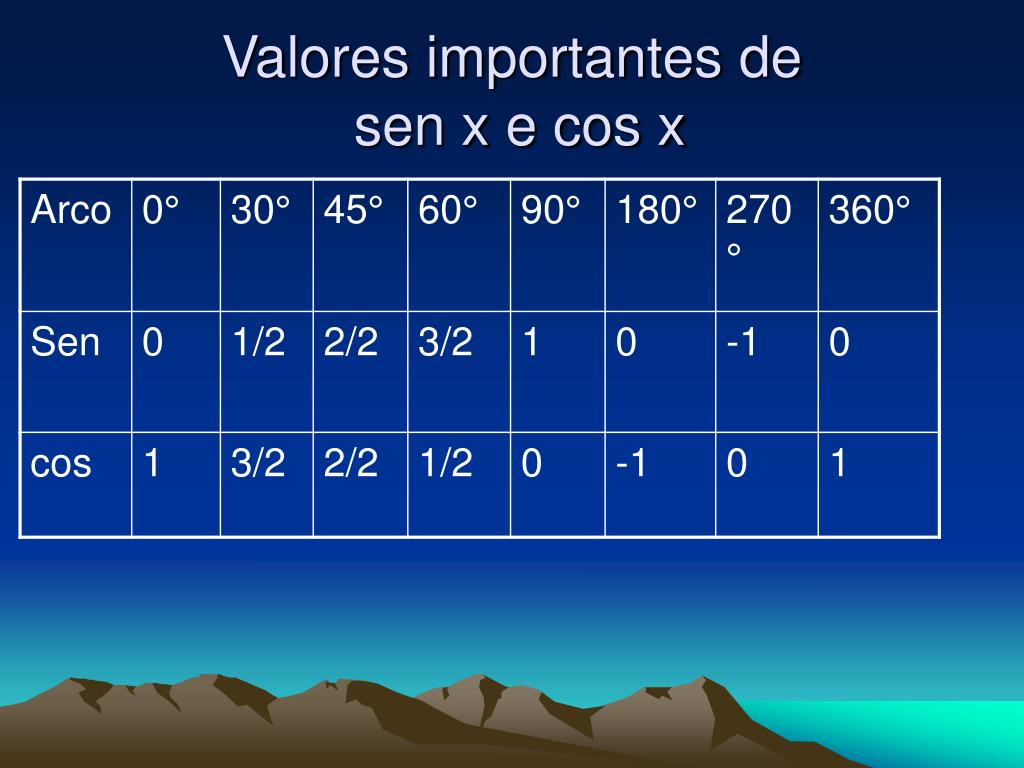 Valores importantes de