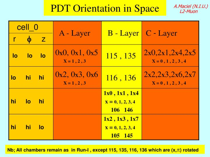 Pdt orientation in space