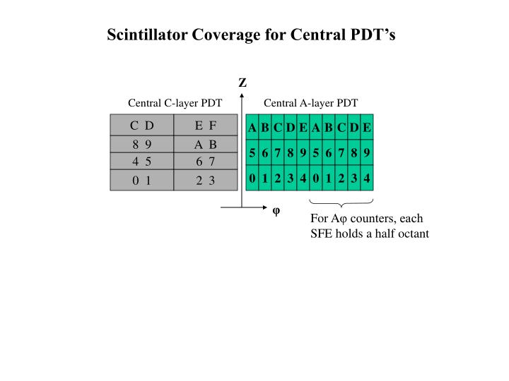 Scintillator Coverage for Central PDT's