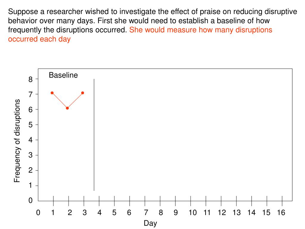 Suppose a researcher wished to investigate the effect of praise on reducing disruptive behavior over many days. First she would need to establish a baseline of how frequently the disruptions occurred.