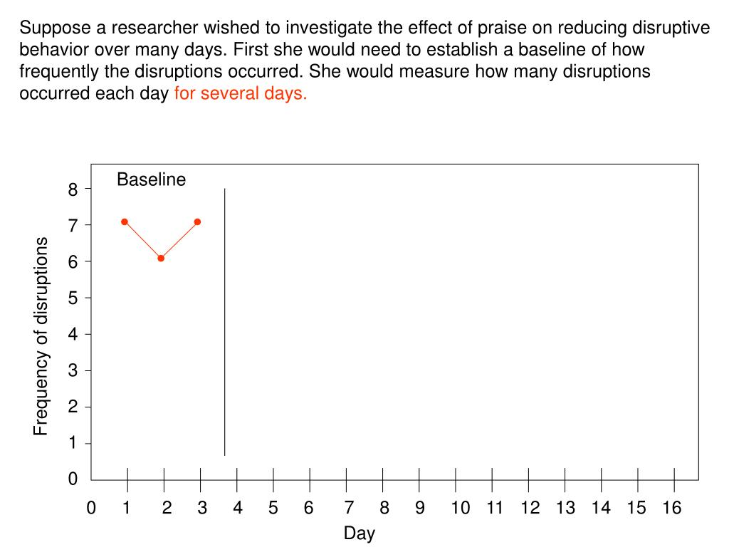 Suppose a researcher wished to investigate the effect of praise on reducing disruptive behavior over many days. First she would need to establish a baseline of how frequently the disruptions occurred. She would measure how many disruptions occurred each day
