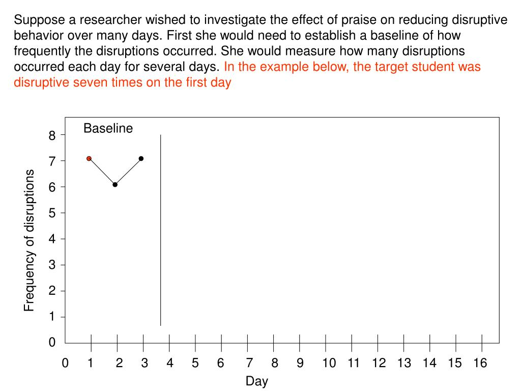 Suppose a researcher wished to investigate the effect of praise on reducing disruptive behavior over many days. First she would need to establish a baseline of how frequently the disruptions occurred. She would measure how many disruptions occurred each day for several days.