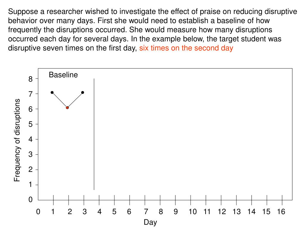Suppose a researcher wished to investigate the effect of praise on reducing disruptive behavior over many days. First she would need to establish a baseline of how frequently the disruptions occurred. She would measure how many disruptions occurred each day for several days. In the example below, the target student was disruptive seven times on the first day,