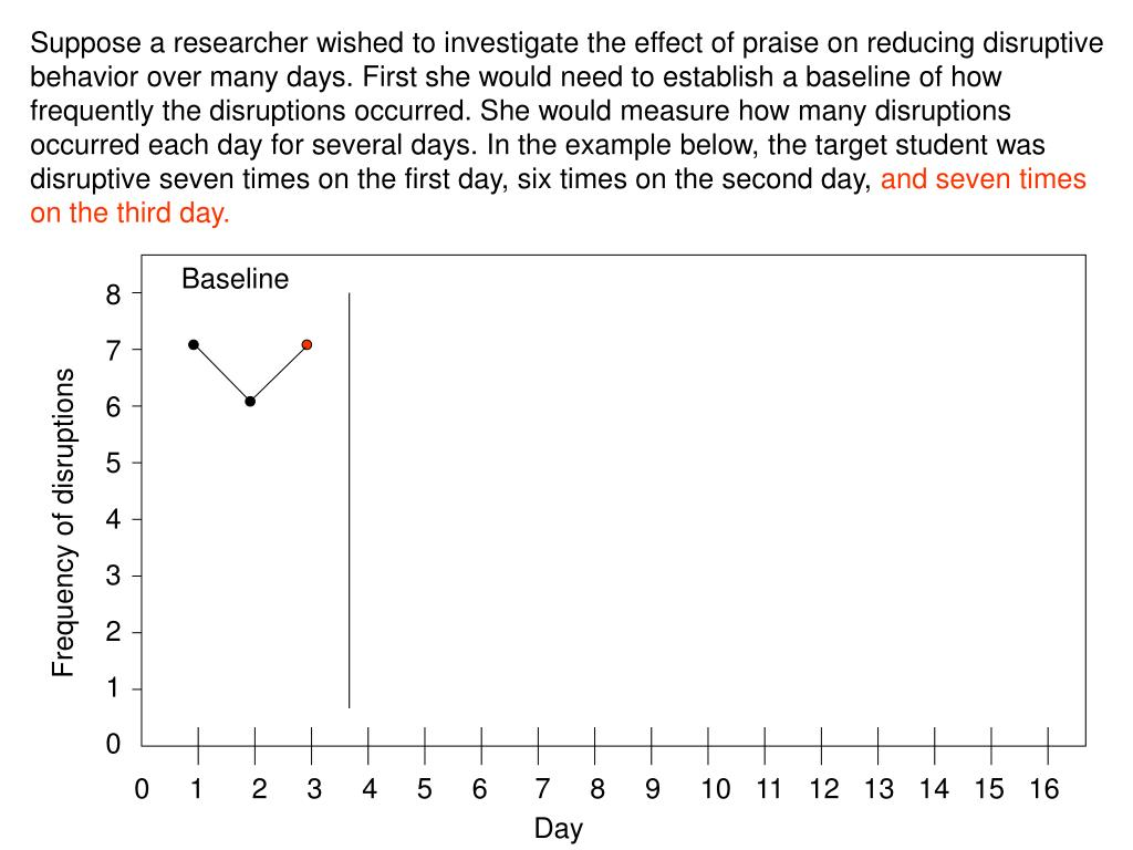 Suppose a researcher wished to investigate the effect of praise on reducing disruptive behavior over many days. First she would need to establish a baseline of how frequently the disruptions occurred. She would measure how many disruptions occurred each day for several days. In the example below, the target student was disruptive seven times on the first day, six times on the second day,