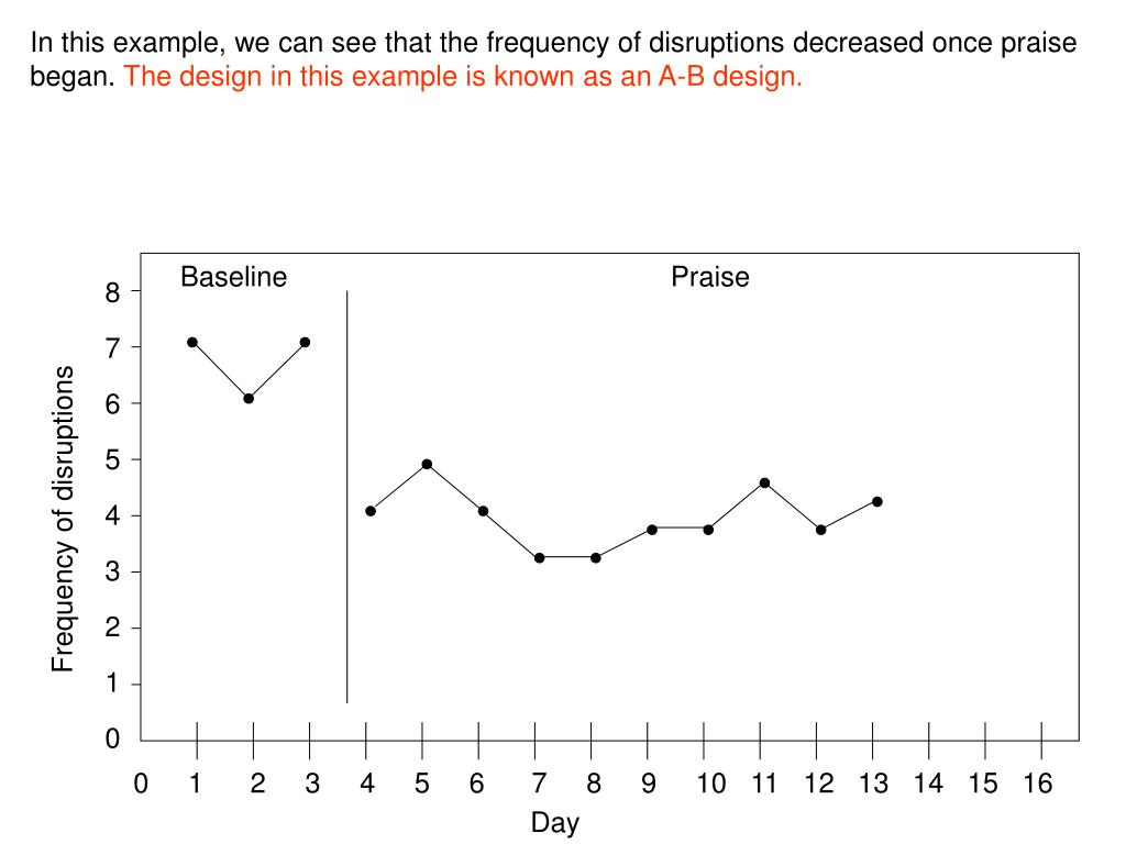 In this example, we can see that the frequency of disruptions decreased once praise began.