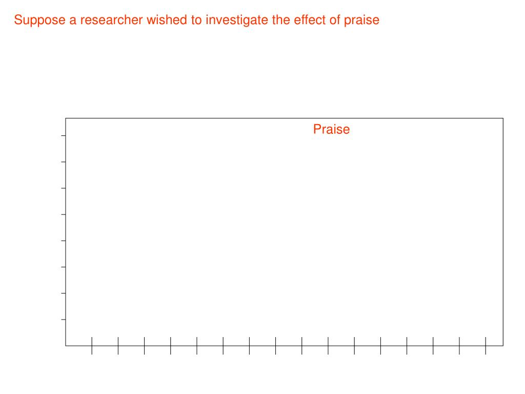 Suppose a researcher wished to investigate the effect of praise