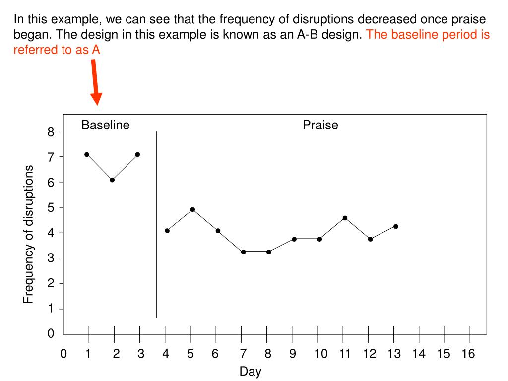 In this example, we can see that the frequency of disruptions decreased once praise began. The design in this example is known as an A-B design.