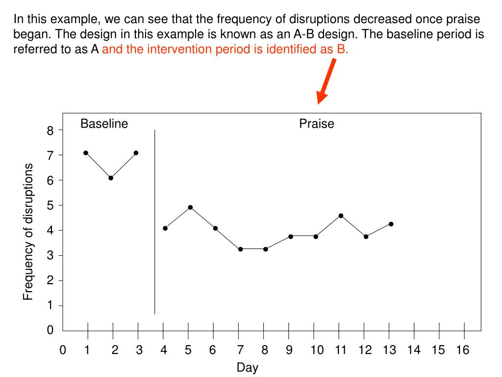 In this example, we can see that the frequency of disruptions decreased once praise began. The design in this example is known as an A-B design. The baseline period is referred to as A